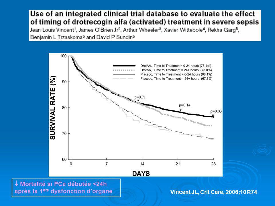 Vincent JL, Crit Care, 2006;10 R74 Mortalité si PCa débutée <24h après la 1 ère dysfonction dorgane