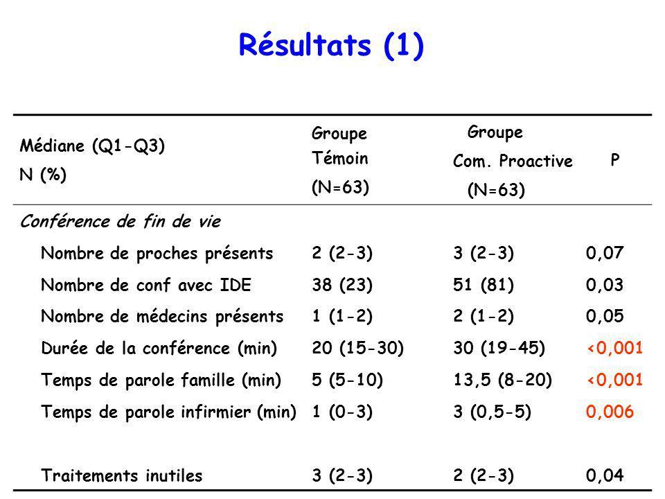 Résultats (1) Médiane (Q1-Q3) N (%) Groupe Témoin (N=63) Groupe Com.