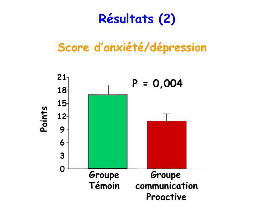 Résultats (2) Score danxiété/dépression 0 3 6 9 12 15 18 21 Groupe Témoin Groupe communication Proactive Points P = 0,004
