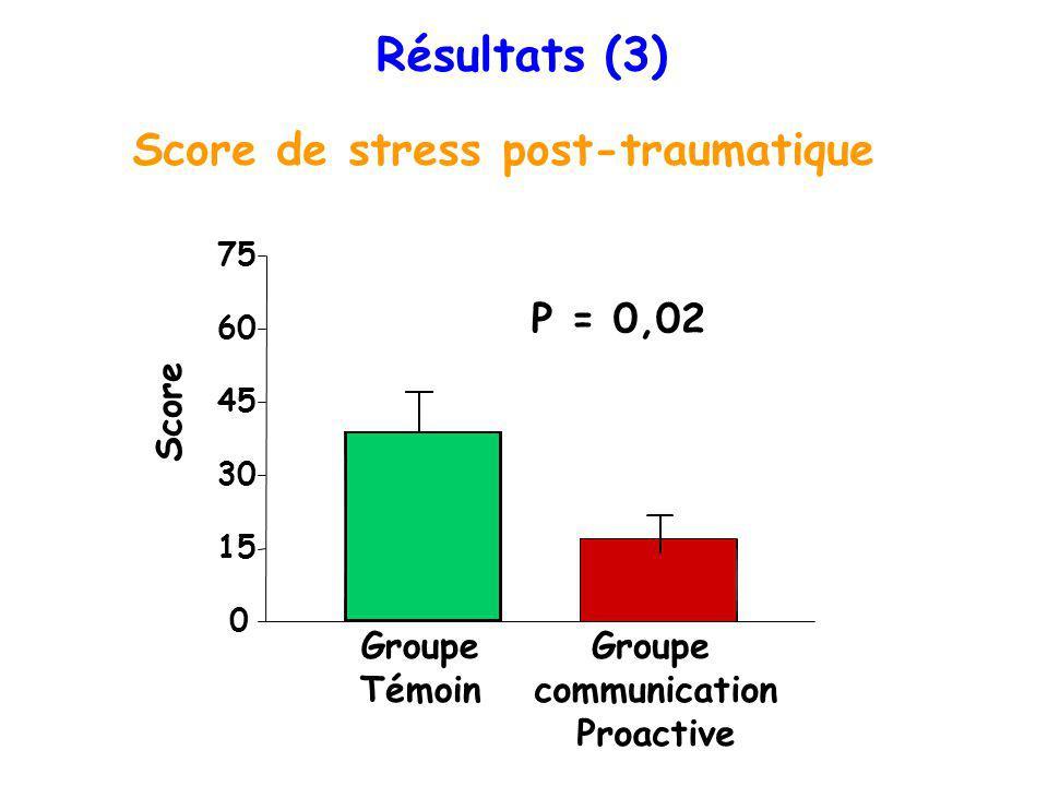 Résultats (3) Score de stress post-traumatique 0 15 30 45 60 75 Groupe Témoin Groupe communication Proactive Score P = 0,02