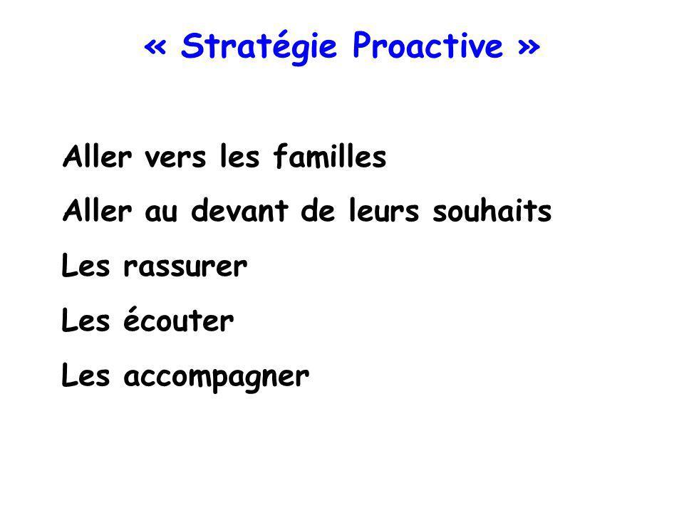 « Stratégie Proactive » Aller vers les familles Aller au devant de leurs souhaits Les rassurer Les écouter Les accompagner