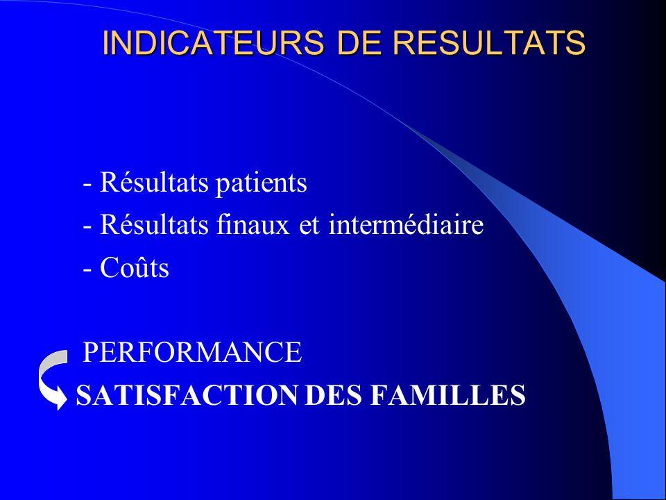 INDICATEURS DE RESULTATS - Résultats patients - Résultats finaux et intermédiaire - Coûts PERFORMANCE SATISFACTION DES FAMILLES