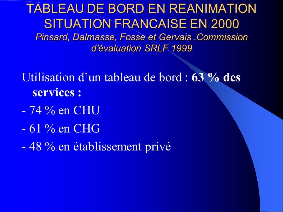 TABLEAU DE BORD EN REANIMATION SITUATION FRANCAISE EN 2000 Pinsard, Dalmasse, Fosse et Gervais.Commission dévaluation SRLF 1999 Utilisation dun tableau de bord : 63 % des services : - 74 % en CHU - 61 % en CHG - 48 % en établissement privé