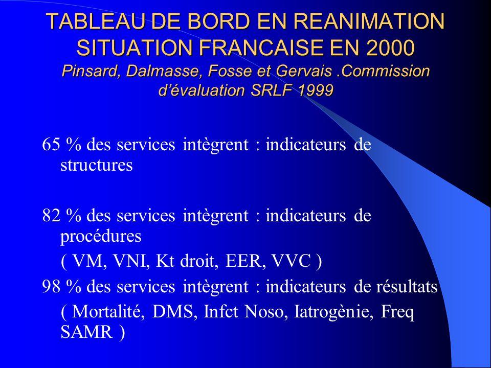 TABLEAU DE BORD EN REANIMATION SITUATION FRANCAISE EN 2000 Pinsard, Dalmasse, Fosse et Gervais.Commission dévaluation SRLF 1999 65 % des services intè