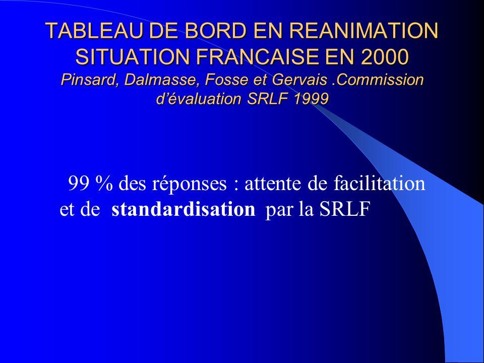 TABLEAU DE BORD EN REANIMATION SITUATION FRANCAISE EN 2000 Pinsard, Dalmasse, Fosse et Gervais.Commission dévaluation SRLF 1999 99 % des réponses : attente de facilitation et de standardisation par la SRLF