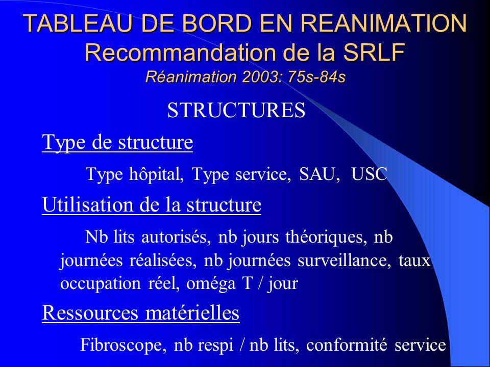 TABLEAU DE BORD EN REANIMATION Recommandation de la SRLF Réanimation 2003: 75s-84s STRUCTURES Type de structure Type hôpital, Type service, SAU, USC U