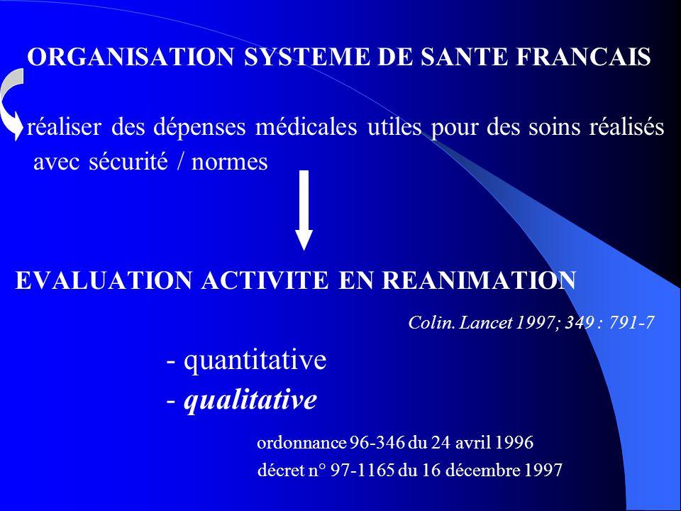 ORGANISATION SYSTEME DE SANTE FRANCAIS réaliser des dépenses médicales utiles pour des soins réalisés avec sécurité / normes EVALUATION ACTIVITE EN RE