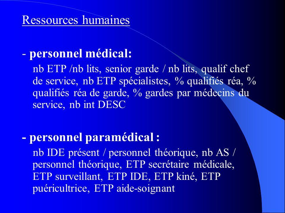 Ressources humaines - personnel médical: nb ETP /nb lits, senior garde / nb lits, qualif chef de service, nb ETP spécialistes, % qualifiés réa, % qualifiés réa de garde, % gardes par médecins du service, nb int DESC - personnel paramédical : nb IDE présent / personnel théorique, nb AS / personnel théorique, ETP secrétaire médicale, ETP surveillant, ETP IDE, ETP kiné, ETP puéricultrice, ETP aide-soignant