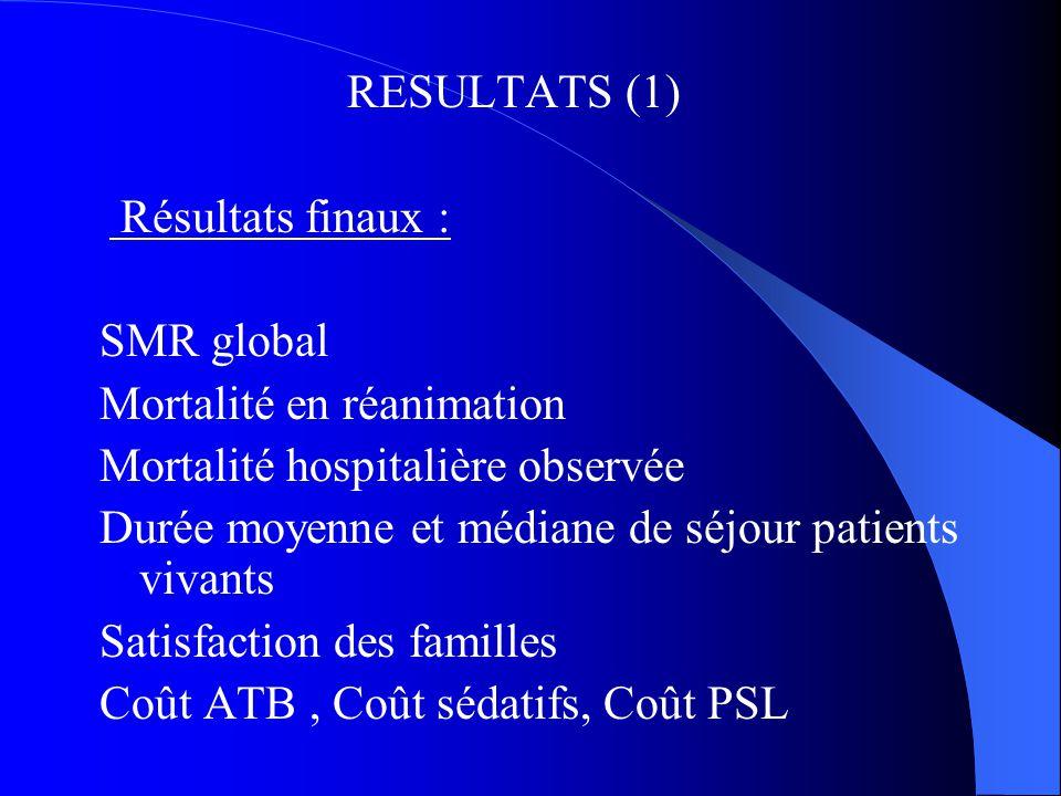 RESULTATS (1) Résultats finaux : SMR global Mortalité en réanimation Mortalité hospitalière observée Durée moyenne et médiane de séjour patients vivan