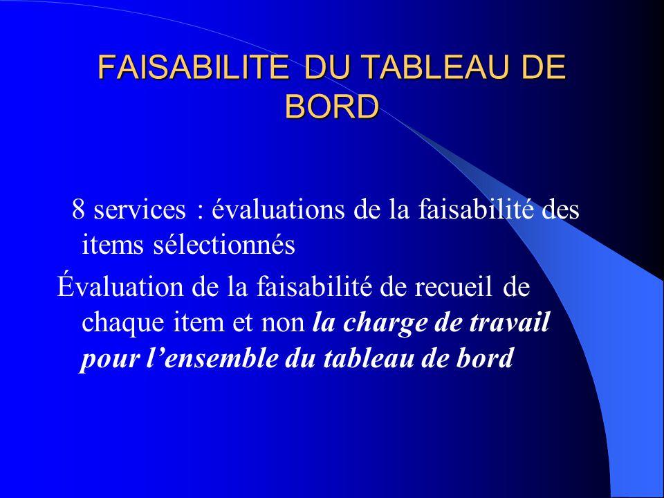 FAISABILITE DU TABLEAU DE BORD 8 services : évaluations de la faisabilité des items sélectionnés Évaluation de la faisabilité de recueil de chaque ite