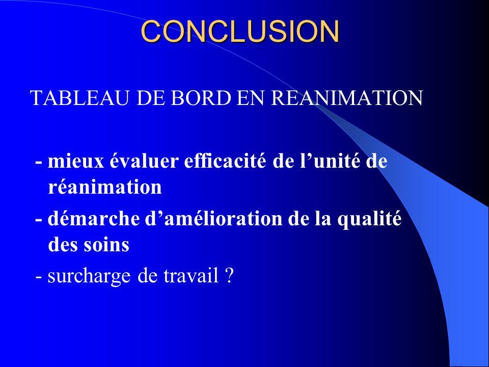 CONCLUSION TABLEAU DE BORD EN REANIMATION - mieux évaluer efficacité de lunité de réanimation - démarche damélioration de la qualité des soins - surcharge de travail ?