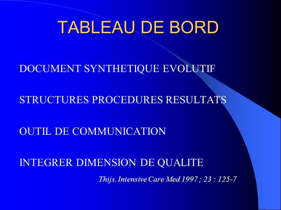 TABLEAU DE BORD DOCUMENT SYNTHETIQUE EVOLUTIF STRUCTURES PROCEDURES RESULTATS OUTIL DE COMMUNICATION INTEGRER DIMENSION DE QUALITE Thijs. Intensive Ca