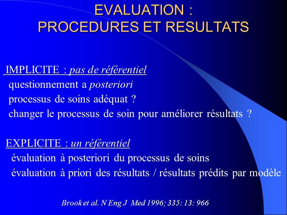 EVALUATION : PROCEDURES ET RESULTATS IMPLICITE : pas de référentiel questionnement a posteriori processus de soins adéquat .