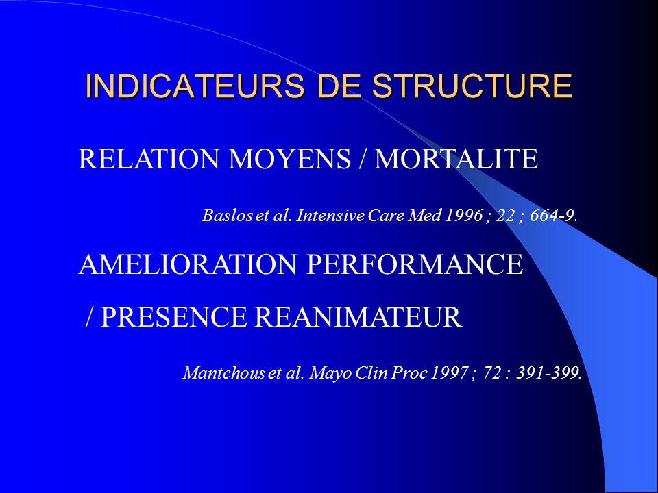 INDICATEURS DE STRUCTURE RELATION MOYENS / MORTALITE Baslos et al. Intensive Care Med 1996 ; 22 ; 664-9. AMELIORATION PERFORMANCE / PRESENCE REANIMATE