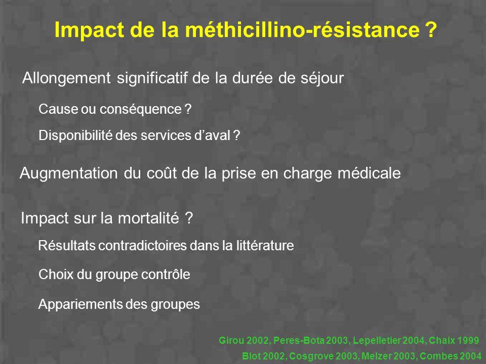 Allongement significatif de la durée de séjour Augmentation du coût de la prise en charge médicale Impact sur la mortalité ? Résultats contradictoires