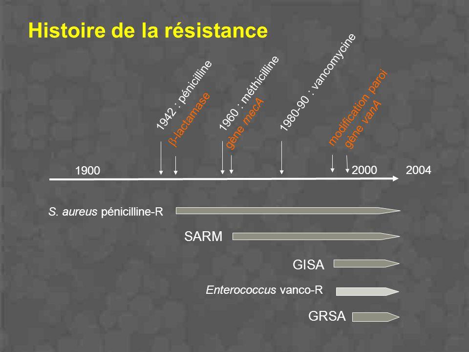 Histoire de la résistance 1942 : pénicilline 1960 : méthicilline 1980-90 : vancomycine S. aureus pénicilline-R SARM GISA GRSA Enterococcus vanco-R 190