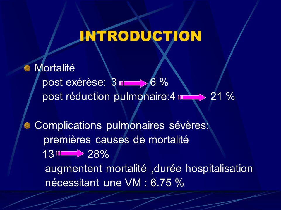 INTRODUCTION Mortalité post exérèse: 3 6 % post réduction pulmonaire:4 21 % Complications pulmonaires sévères: premières causes de mortalité 13 28% au