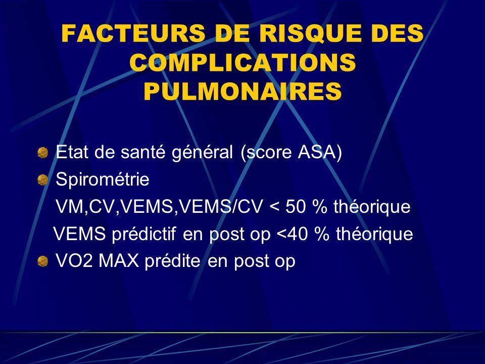 FACTEURS DE RISQUE DES COMPLICATIONS PULMONAIRES Etat de santé général (score ASA) Spirométrie VM,CV,VEMS,VEMS/CV < 50 % théorique VEMS prédictif en p