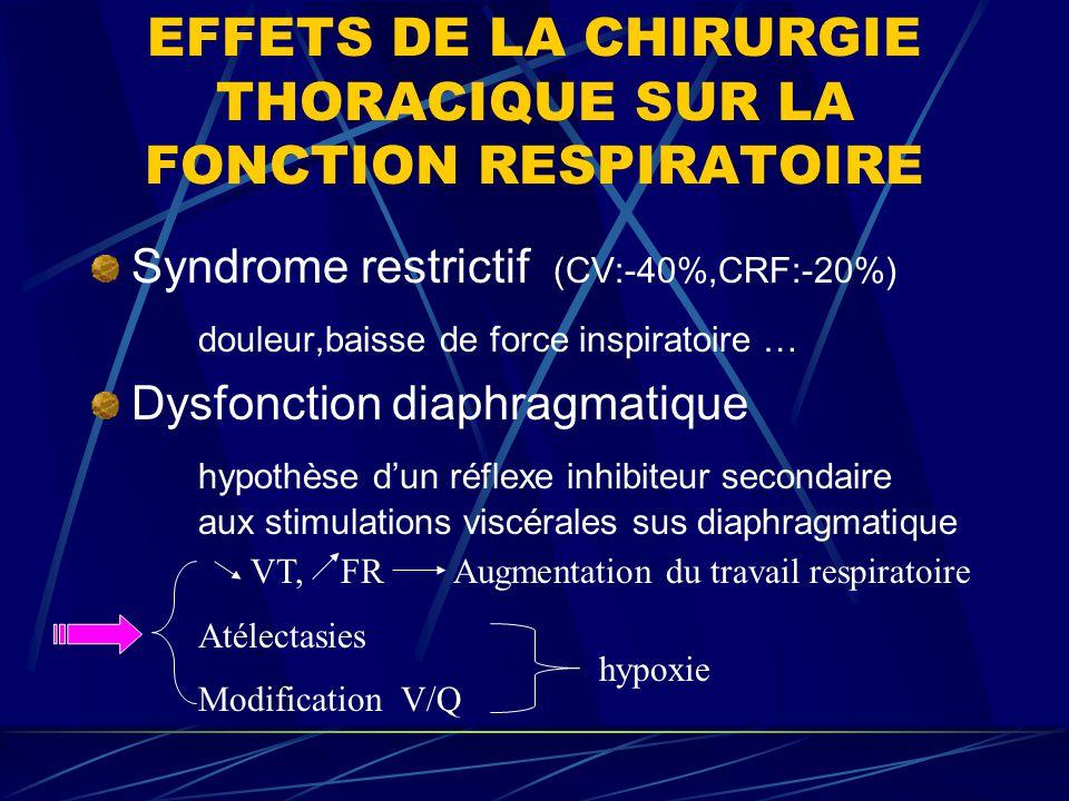 EFFETS DE LA CHIRURGIE THORACIQUE SUR LA FONCTION RESPIRATOIRE Syndrome restrictif (CV:-40%,CRF:-20%) douleur,baisse de force inspiratoire … Dysfoncti