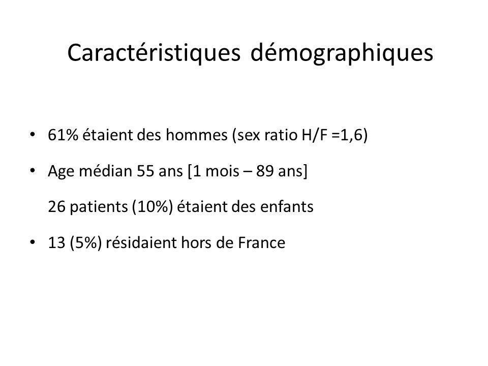 Caractéristiques démographiques 61% étaient des hommes (sex ratio H/F =1,6) Age médian 55 ans [1 mois – 89 ans] 26 patients (10%) étaient des enfants