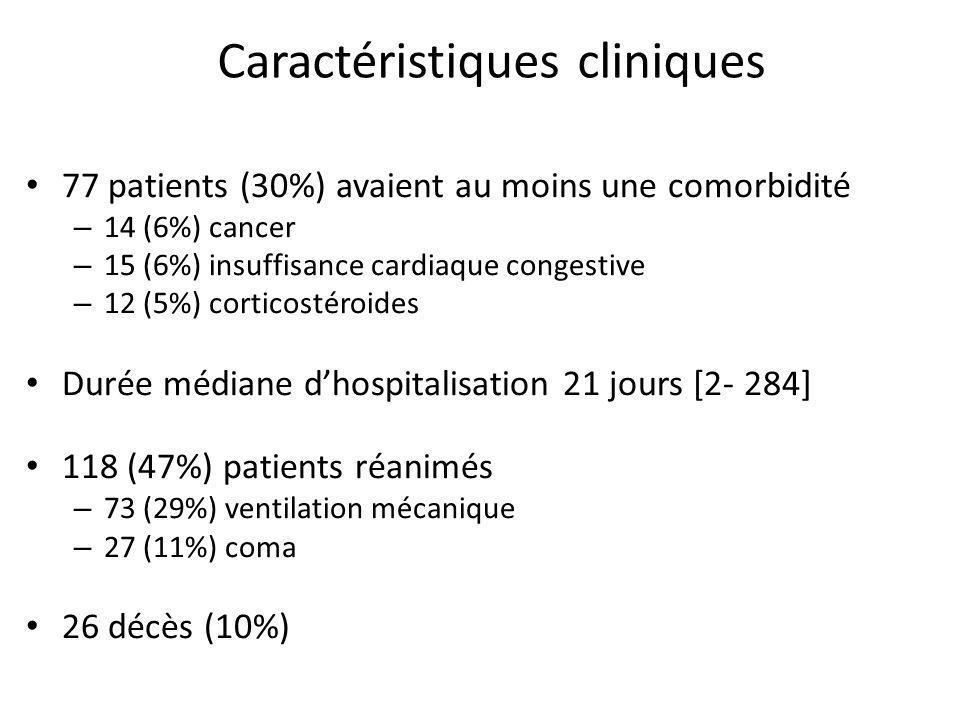 Caractéristiques cliniques 77 patients (30%) avaient au moins une comorbidité – 14 (6%) cancer – 15 (6%) insuffisance cardiaque congestive – 12 (5%) c