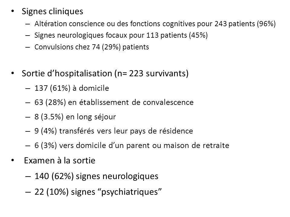 Signes cliniques – Altération conscience ou des fonctions cognitives pour 243 patients (96%) – Signes neurologiques focaux pour 113 patients (45%) – C