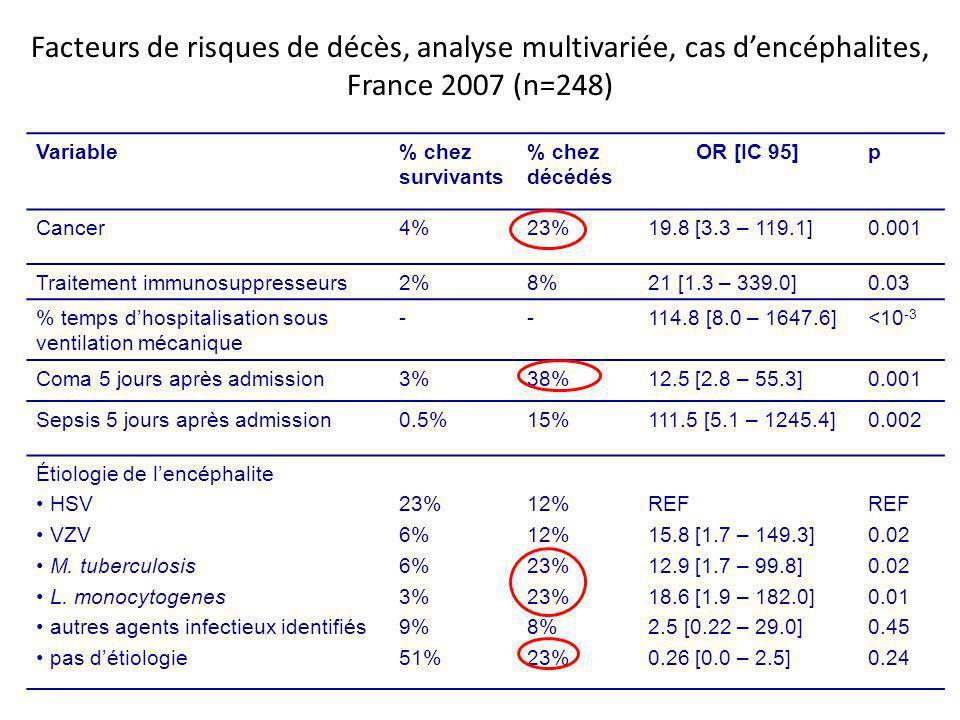 Facteurs de risques de décès, analyse multivariée, cas dencéphalites, France 2007 (n=248) Variable% chez survivants % chez décédés OR [IC 95]p Cancer4