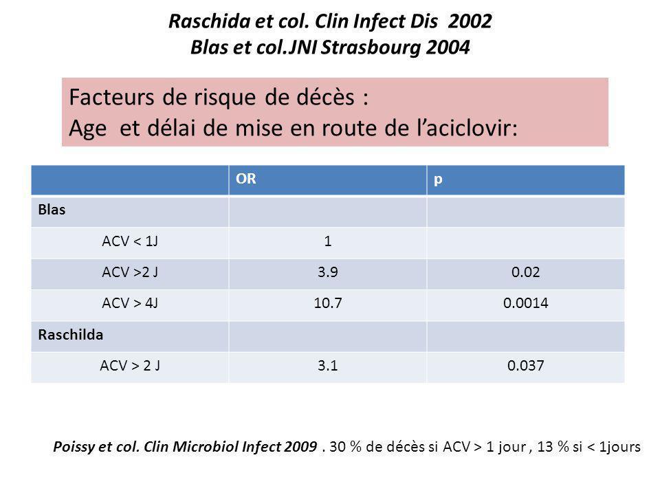 Raschida et col. Clin Infect Dis 2002 Blas et col.JNI Strasbourg 2004 ORp Blas ACV < 1J1 ACV >2 J3.90.02 ACV > 4J10.70.0014 Raschilda ACV > 2 J3.10.03