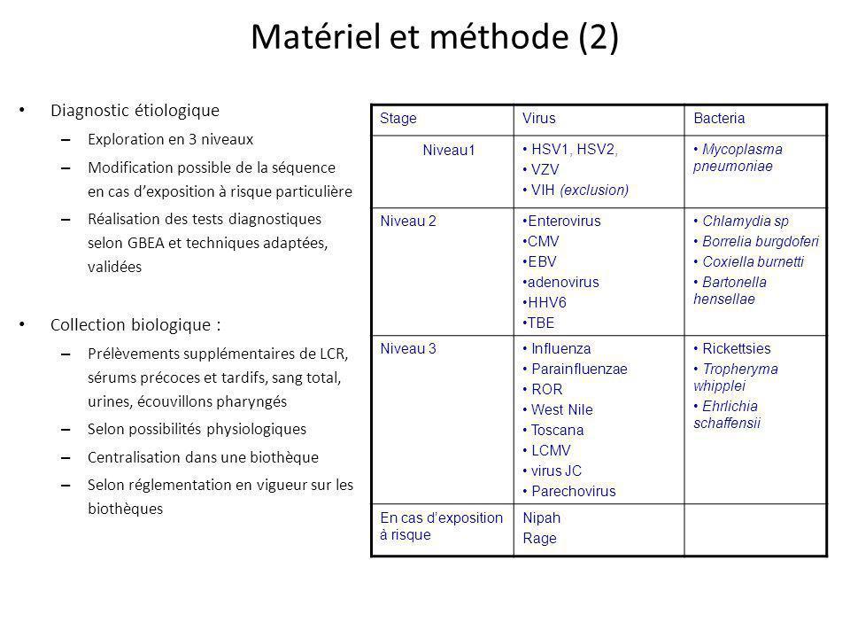 Matériel et méthode (2) Diagnostic étiologique – Exploration en 3 niveaux – Modification possible de la séquence en cas dexposition à risque particuli