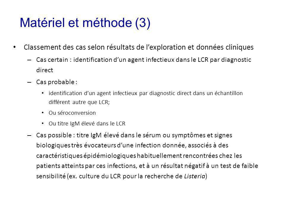 Classement des cas selon résultats de lexploration et données cliniques – Cas certain : identification dun agent infectieux dans le LCR par diagnostic