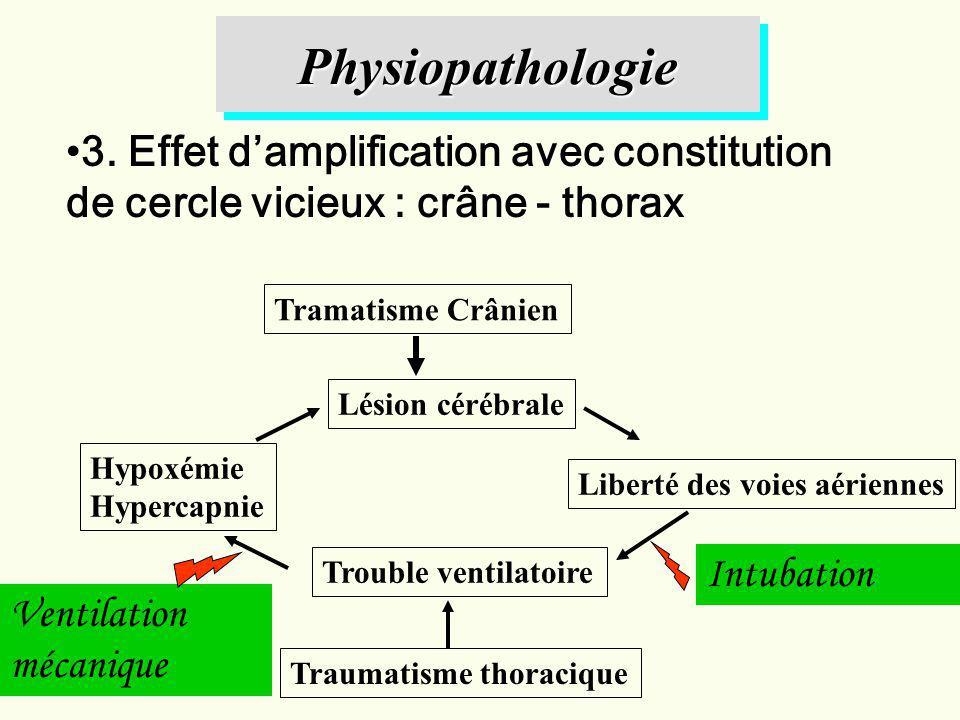 3. Effet damplification avec constitution de cercle vicieux : crâne - thorax Tramatisme Crânien Lésion cérébrale Hypoxémie Hypercapnie Liberté des voi