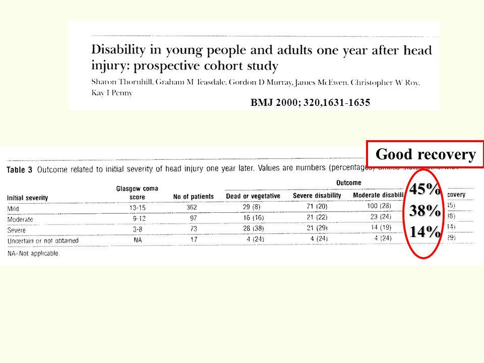BMJ 2000; 320,1631-1635 45%38%14% Good recovery