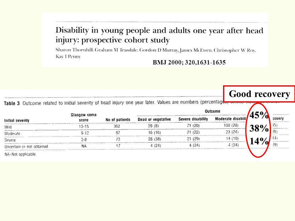Pronostic des traumatisés crâniens graves Coma prognisis USTCDBEuropean HITII Hopital NORD study1984-19871991-1992 1992-1998 1970-1976 337pts Décès 53%43%27% 29% Patients végétatifs9%16%13% 11% Bonne récupé- ration38%41%60% 60% neurologique TDM cérébrale