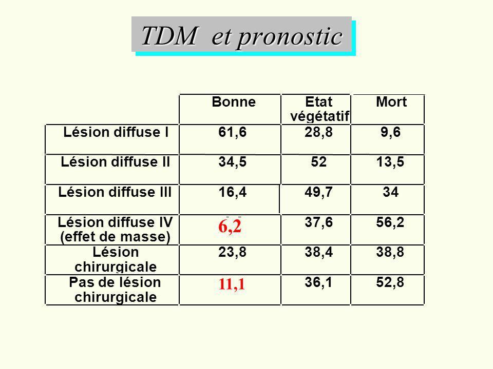 TDM et pronostic BonneEtat végétatif Mort Lésion diffuse I61,628,89,6 Lésion diffuse II34,55213,5 Lésion diffuse III16,449,734 Lésion diffuse IV (effe