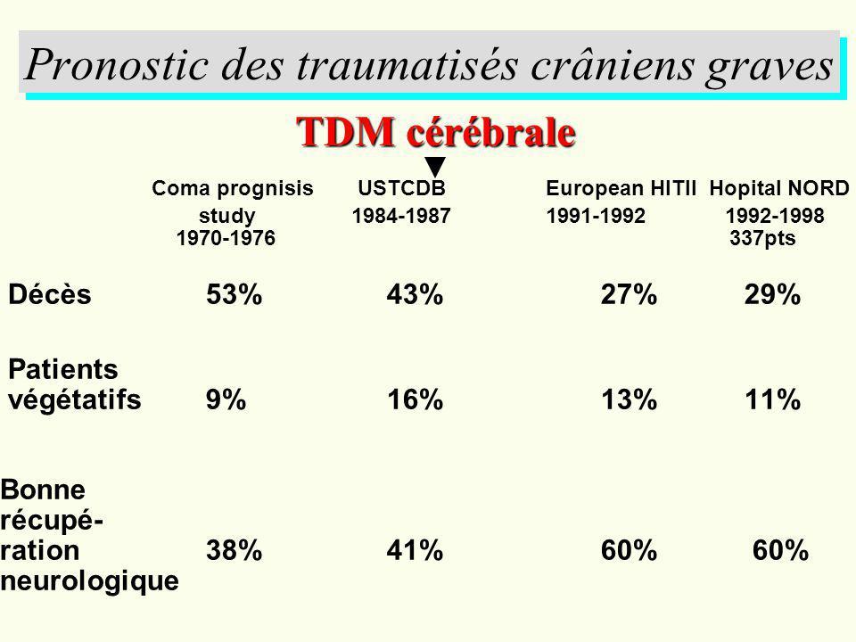 Pronostic des traumatisés crâniens graves Coma prognisis USTCDBEuropean HITII Hopital NORD study1984-19871991-1992 1992-1998 1970-1976 337pts Décès 53
