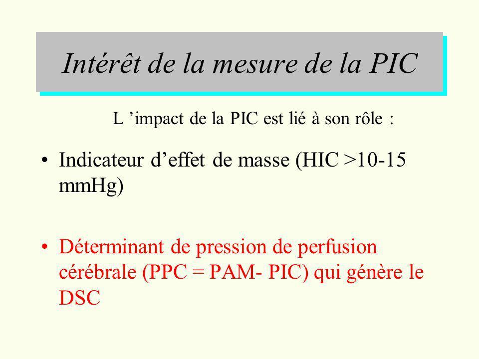 Intérêt de la mesure de la PIC Indicateur deffet de masse (HIC >10-15 mmHg) Déterminant de pression de perfusion cérébrale (PPC = PAM- PIC) qui génère