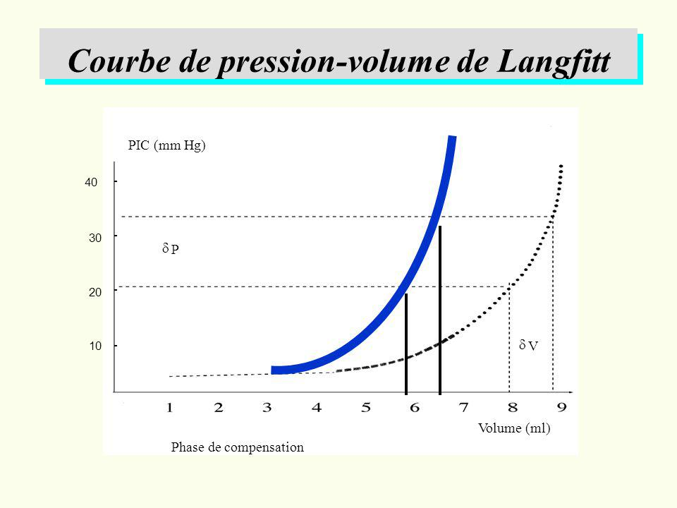 Courbe de pression-volume de Langfitt Phase de compensation PIC (mm Hg) Volume (ml) V P 40 30 20 10