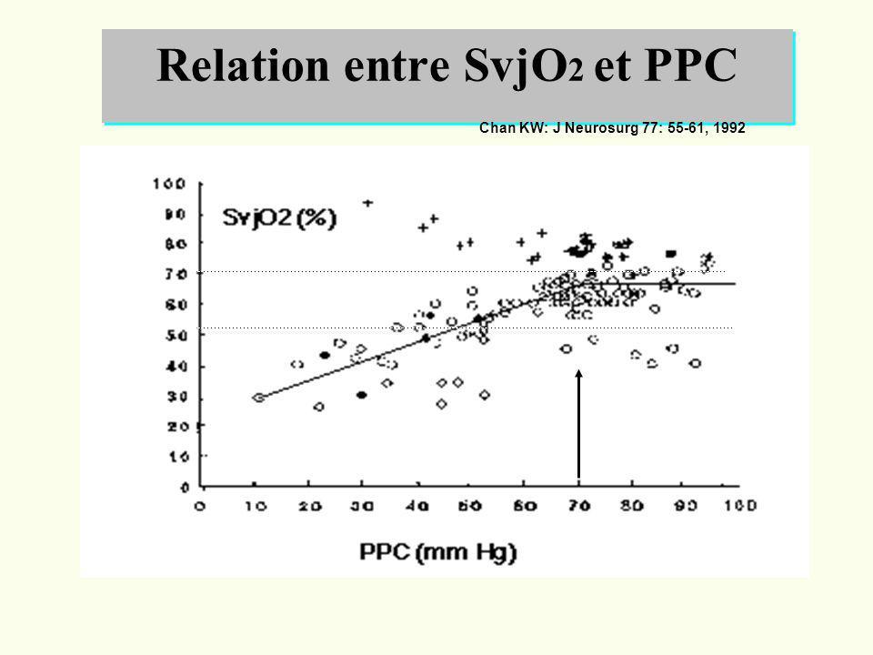 Relation entre SvjO 2 et PPC Chan KW: J Neurosurg 77: 55-61, 1992