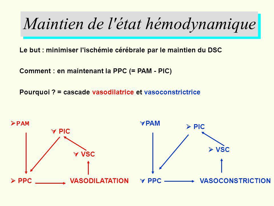 Maintien de l'état hémodynamique Le but : minimiser l'ischémie cérébrale par le maintien du DSC Comment : en maintenant la PPC (= PAM - PIC) Pourquoi
