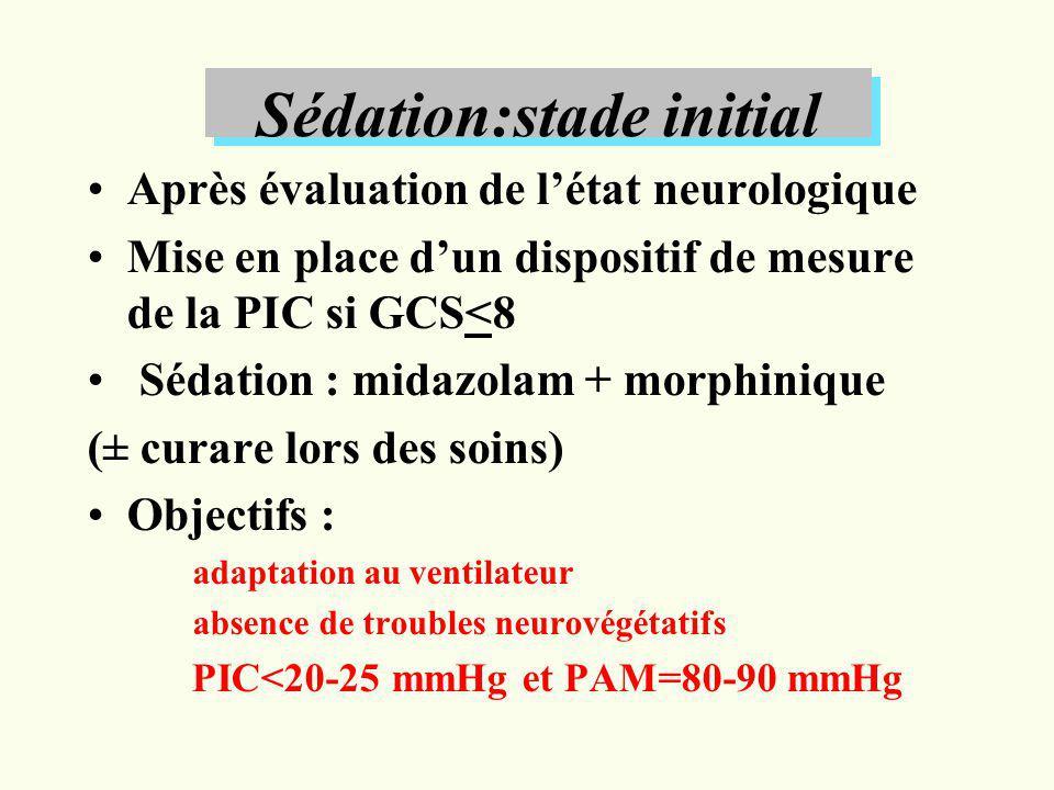 Sédation:stade initial Après évaluation de létat neurologique Mise en place dun dispositif de mesure de la PIC si GCS<8 Sédation : midazolam + morphin