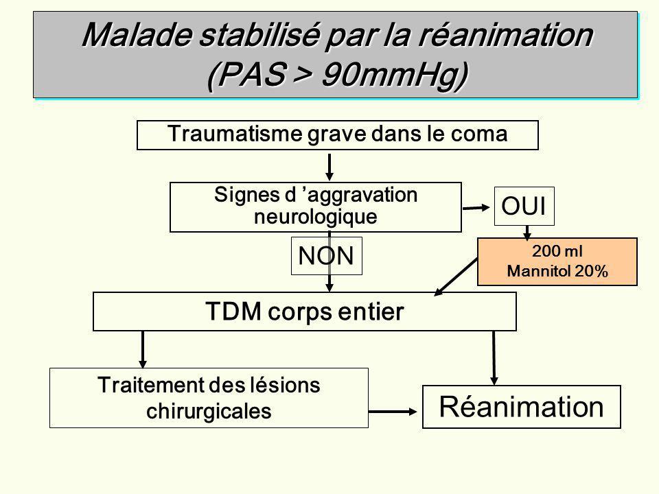 Traumatisme grave dans le coma Signes d aggravation neurologique TDM corps entier Traitement des lésions chirurgicales Réanimation 200 ml Mannitol 20%