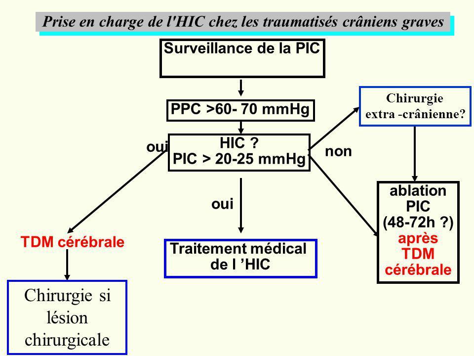 Prise en charge de l'HIC chez les traumatisés crâniens graves Surveillance de la PIC PPC >60- 70 mmHg HIC ? PIC > 20-25 mmHg Traitement médical de l H