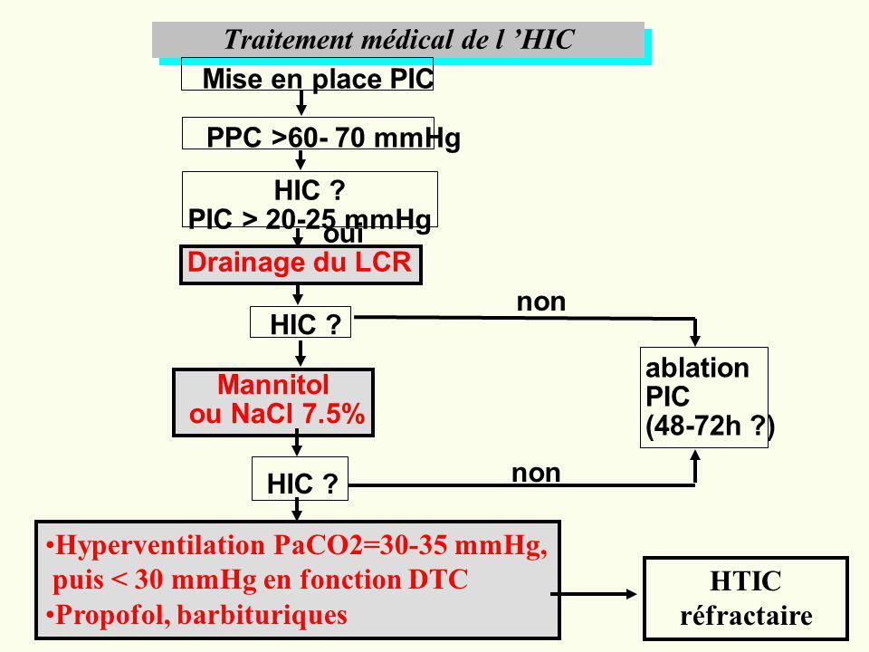 Traitement médical de l HIC Mise en place PIC PPC >60- 70 mmHg HIC ? PIC > 20-25 mmHg Drainage du LCR HIC ? Mannitol ou NaCl 7.5% HIC ? ablation PIC (