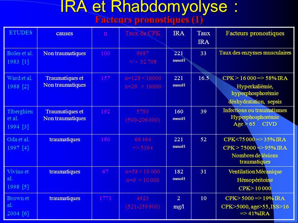 IRA et Rhabdomyolyse : Facteurs pronostiques (1) ETUDES causesnTaux de CPKIRA Taux IRA Facteurs pronostiques Boles et al. 1983 [1] Non traumatiques100