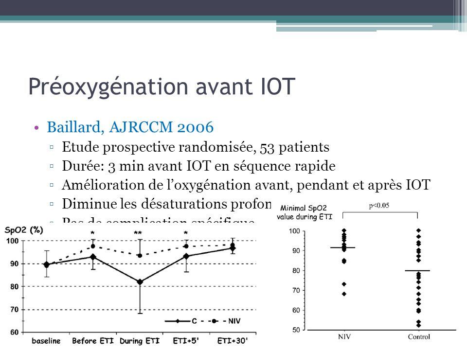 Préoxygénation avant IOT Baillard, AJRCCM 2006 Etude prospective randomisée, 53 patients Durée: 3 min avant IOT en séquence rapide Amélioration de loxygénation avant, pendant et après IOT Diminue les désaturations profondes avec SpO2<80% Pas de complication spécifique
