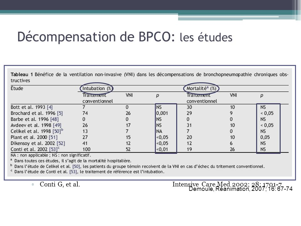 Décompensation de BPCO: les études Nombreuses études randomisées Bénéfices de la VNI vs ttt standard: Plus rapide amélioration des signes vitaux et des GDSA Diminution du recours à lintubation (RR: 0.41, diminution du risque de 28%) Diminution de la mortalité (RR: 0.52, diminution du risque de 10%) Diminution de la durée dhospitalisation VNI versus intubation Noninvasive vs.