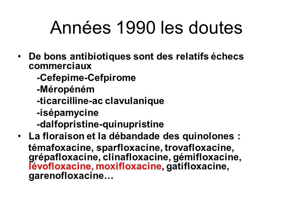 Années 1990 les doutes De bons antibiotiques sont des relatifs échecs commerciaux -Cefepime-Cefpirome -Méropéném -ticarcilline-ac clavulanique -isépamycine -dalfopristine-quinupristine La floraison et la débandade des quinolones : témafoxacine, sparfloxacine, trovafloxacine, grépafloxacine, clinafloxacine, gémifloxacine, lévofloxacine, moxifloxacine, gatifloxacine, garenofloxacine…