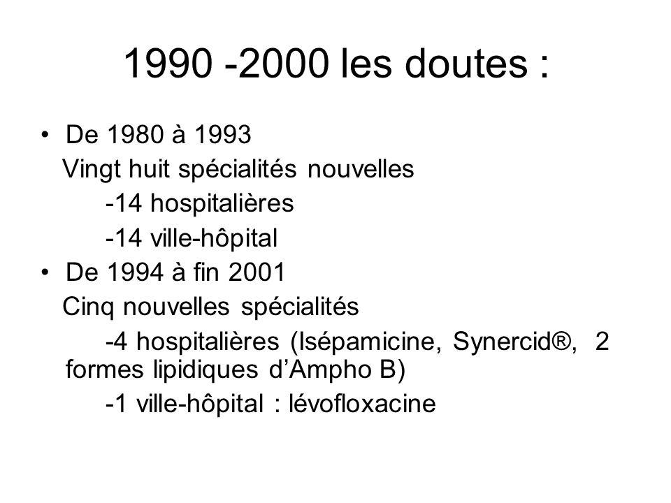 1990 -2000 les doutes : De 1980 à 1993 Vingt huit spécialités nouvelles -14 hospitalières -14 ville-hôpital De 1994 à fin 2001 Cinq nouvelles spécialités -4 hospitalières (Isépamicine, Synercid®, 2 formes lipidiques dAmpho B) -1 ville-hôpital : lévofloxacine