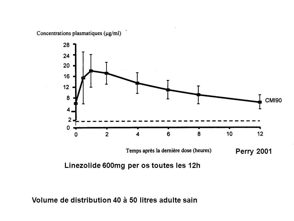 Linezolide 600mg per os toutes les 12h Volume de distribution 40 à 50 litres adulte sain Perry 2001
