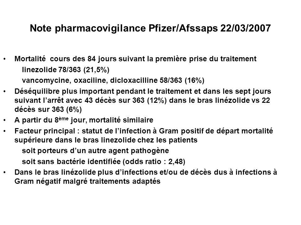 Note pharmacovigilance Pfizer/Afssaps 22/03/2007 Mortalité cours des 84 jours suivant la première prise du traitement linezolide 78/363 (21,5%) vancomycine, oxaciline, dicloxacilline 58/363 (16%) Déséquilibre plus important pendant le traitement et dans les sept jours suivant larrêt avec 43 décès sur 363 (12%) dans le bras linézolide vs 22 décès sur 363 (6%) A partir du 8 ème jour, mortalité similaire Facteur principal : statut de linfection à Gram positif de départ mortalité supérieure dans le bras linezolide chez les patients soit porteurs dun autre agent pathogène soit sans bactérie identifiée (odds ratio : 2,48) Dans le bras linézolide plus dinfections et/ou de décès dus à infections à Gram négatif malgré traitements adaptés